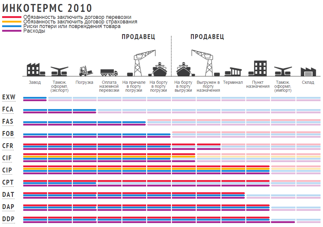 incoterms 2010 Russian: инкотермс 2010 the incoterms® 2010 rules are the international chamber of commerce (icc) rules for the use of domestic and international trade terms historically, beginning from 1936, different editions and revisions of incoterms have been carried out to update the rules in accordance.